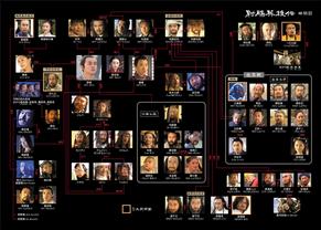 『射鵰英雄伝』の登場人物相関図