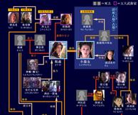 『神鵰侠侶』登場人物相関図